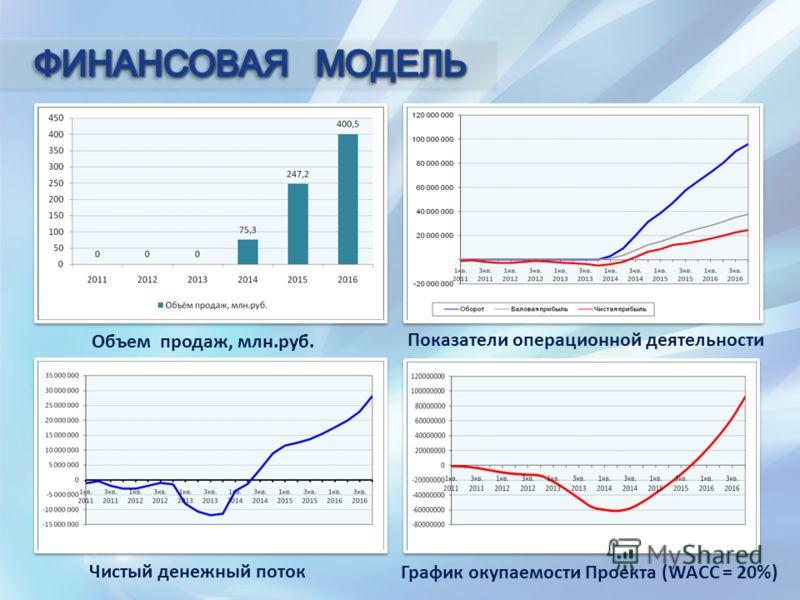 Объем продаж, млн.руб. Показатели операционной деятельности Чистый денежный поток График окупаемости Проекта (WACC = 20%)