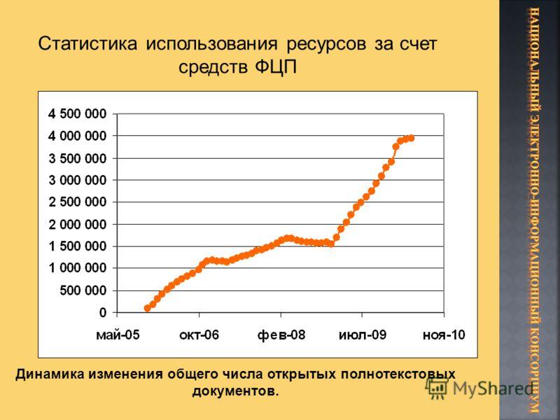 Динамика изменения общего числа открытых полнотекстовых документов.