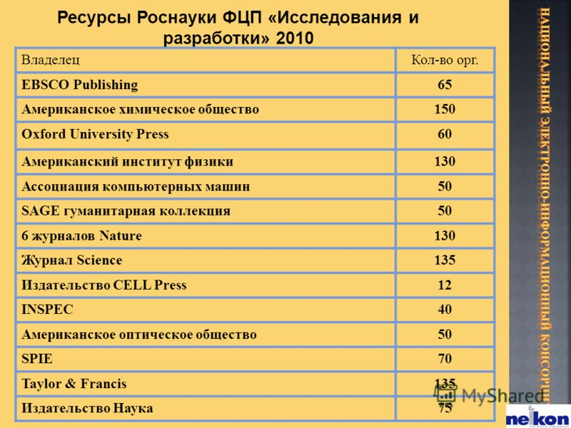 ВладелецКол-во орг. EBSCO Publishing65 Американское химическое общество150 Oxford University Press60 Американский институт физики130 Ассоциация компьютерных машин50 SAGE гуманитарная коллекция50 6 журналов Nature130 Журнал Science135 Издательство CEL