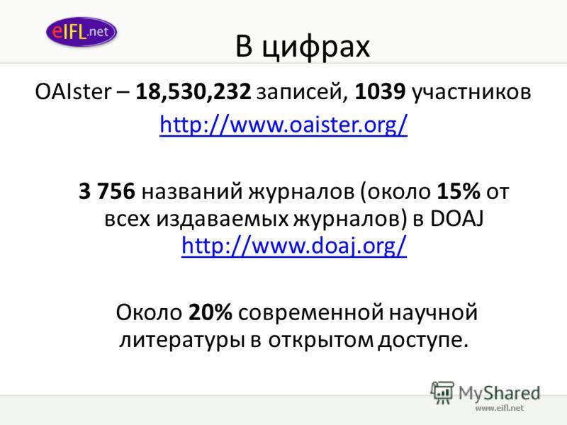 В цифрах OAIster – 18,530,232 записей, 1039 участников http://www.oaister.org/ 3 756 названий журналов (около 15% от всех издаваемых журналов) в DOAJ http://www.doaj.org/ http://www.doaj.org/ Около 20% современной научной литературы в открытом доступ