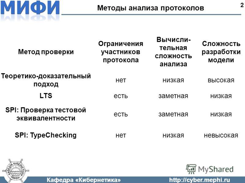 Кафедра «Кибернетика»http://cyber.mephi.ru Методы анализа протоколов 2 Метод проверки Ограничения участников протокола Вычисли- тельная сложность анализа Сложность разработки модели Теоретико-доказательный подход нетнизкаявысокая LTSестьзаметнаянизка