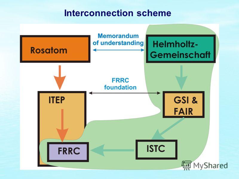 Interconnection scheme