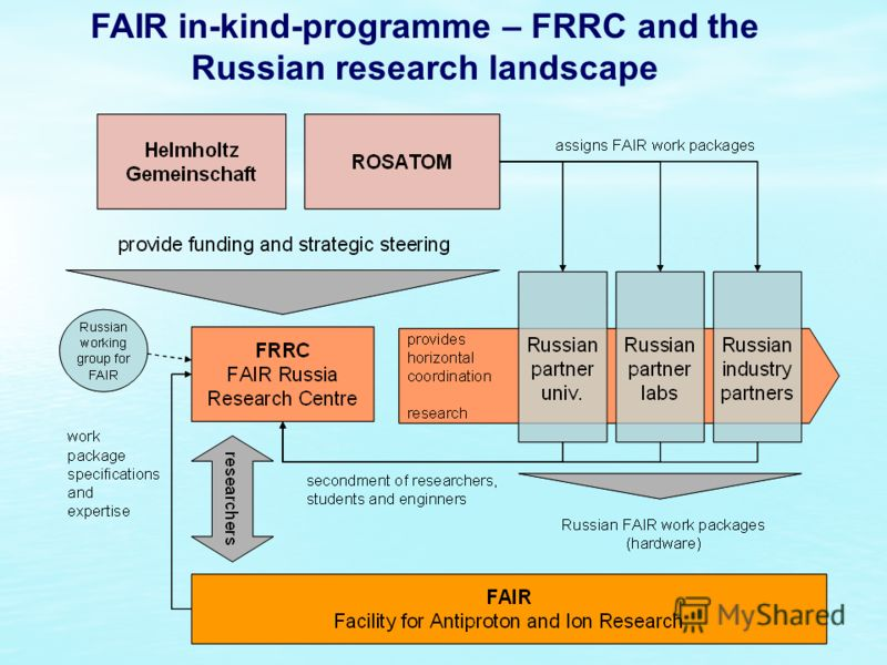 FAIR in-kind-programme – FRRC and the Russian research landscape