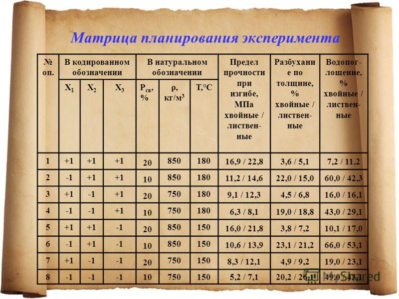 Матрица планирования эксперимента оп. В кодированном обозначении В натуральном обозначении Предел прочности при изгибе, МПа хвойные / листвен- ные Разбухани е по толщине, % хвойные / листвен- ные Водопог- лощение, % хвойные / листвен- ные Х1Х1 Х2Х2 Х