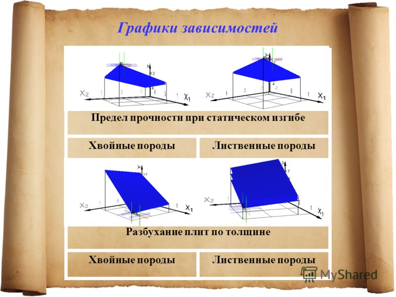Графики зависимостей Предел прочности при статическом изгибе Хвойные породыЛиственные породы Разбухание плит по толщине Хвойные породыЛиственные породы
