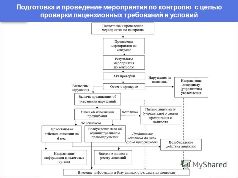 Подготовка и проведение мероприятия по контролю с целью проверки лицензионных требований и условий