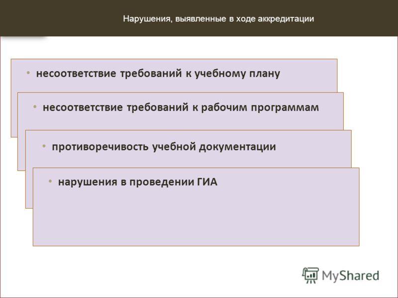Нарушения, выявленные в ходе аккредитации несоответствие требований к учебному плану несоответствие требований к рабочим программам противоречивость учебной документации нарушения в проведении ГИА
