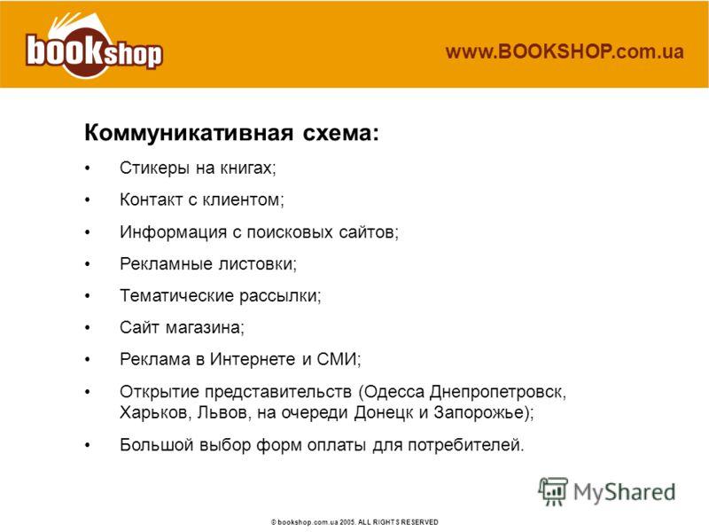 www.BOOKSHOP.com.ua © bookshop.com.ua 2005. ALL RIGHTS RESERVED Коммуникативная схема: Стикеры на книгах; Контакт с клиентом; Информация с поисковых сайтов; Рекламные листовки; Тематические рассылки; Сайт магазина; Реклама в Интернете и СМИ; Открытие