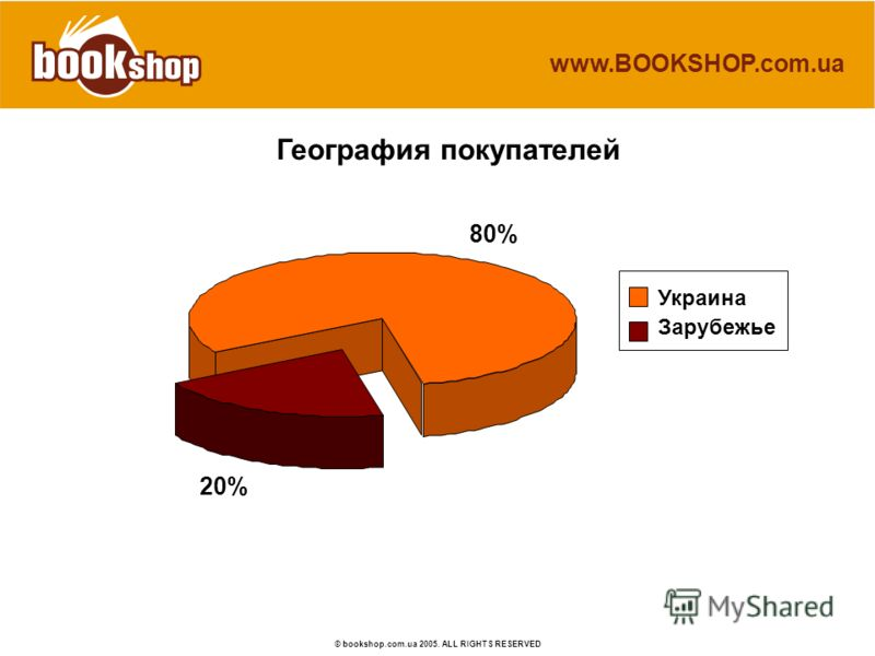 www.BOOKSHOP.com.ua © bookshop.com.ua 2005. ALL RIGHTS RESERVED География покупателей 80% 20% Украина Зарубежье