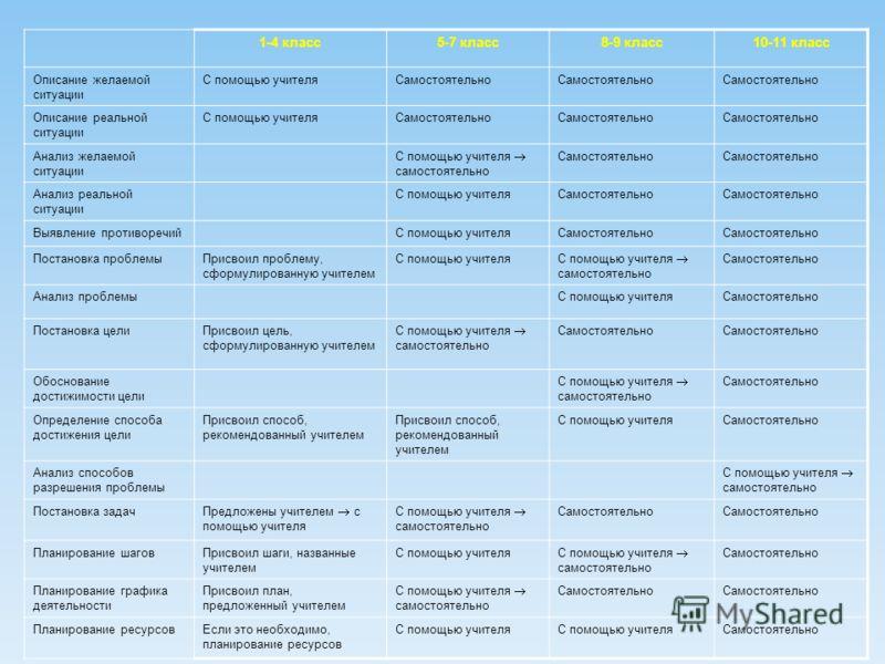 1-4 класс5-7 класс8-9 класс10-11 класс Описание желаемой ситуации С помощью учителяСамостоятельно Описание реальной ситуации С помощью учителяСамостоятельно Анализ желаемой ситуации С помощью учителя самостоятельно Самостоятельно Анализ реальной ситу