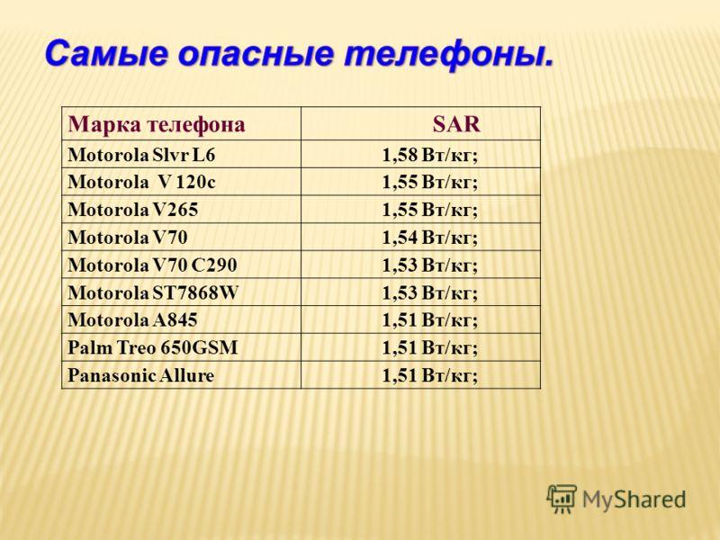 Марка телефона SAR Motorola Slvr L6 1,58 Вт/кг; Motorola V 120c 1,55 Вт/кг; Motorola V265 1,55 Вт/кг; Motorola V70 1,54 Вт/кг; Motorola V70 C290 1,53 Вт/кг; Motorola ST7868W 1,53 Вт/кг; Motorola A845 1,51 Вт/кг; Palm Treo 650GSM 1,51 Вт/кг; Panasonic
