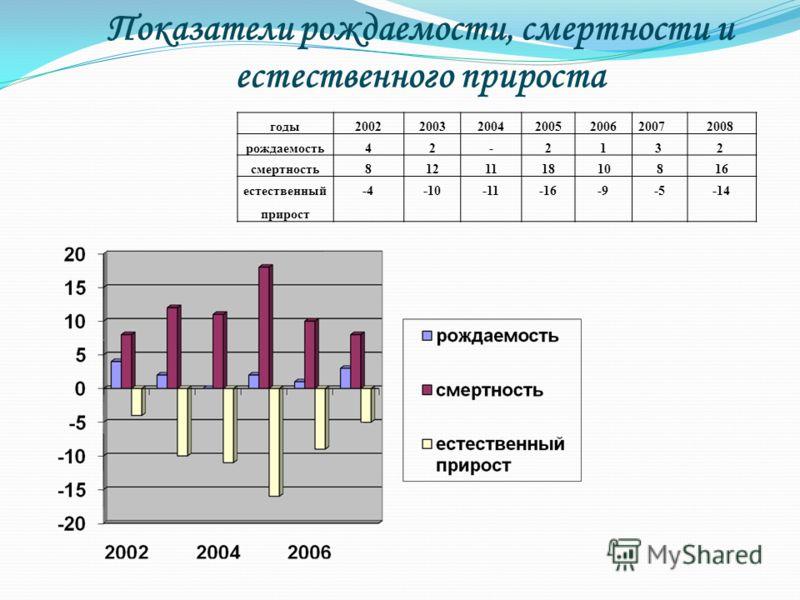 Показатели рождаемости, смертности и естественного прироста годы200220032004200520062007 2008 рождаемость42-21 3 2 смертность8121118 10816 естественный прирост -4-10-11-16-9-5-14