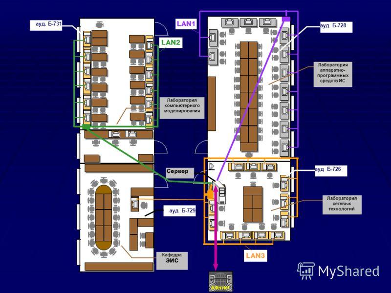 Кафедра ЭИС ауд. Б-729 Лаборатория аппаратно- программных средств ИС ауд. Б-728 ауд. Б-726 Лаборатория компьютерного моделирования Internet LAN1 LAN2 Сервер LAN3 ауд. Б-731 Лаборатория сетевых технологий