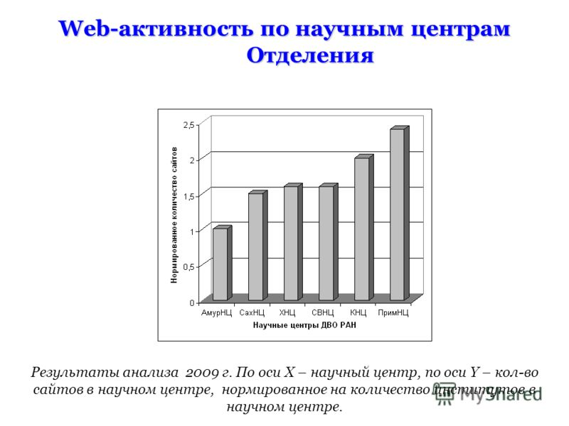 Web-активность по научным центрам Отделения Результаты анализа 2009 г. По оси X – научный центр, по оси Y – кол-во сайтов в научном центре, нормированное на количество институтов в научном центре.