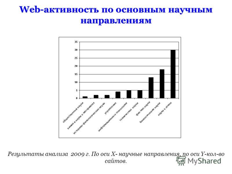 Web-активность по основным научным направлениям Результаты анализа 2009 г. По оси X- научные направления, по оси Y-кол-во сайтов.