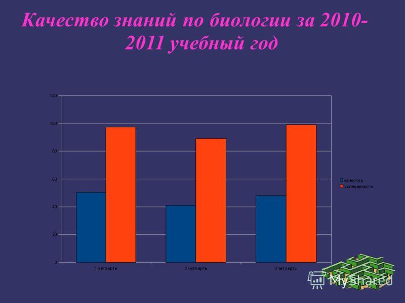 Качество знаний по биологии за 2010- 2011 учебный год