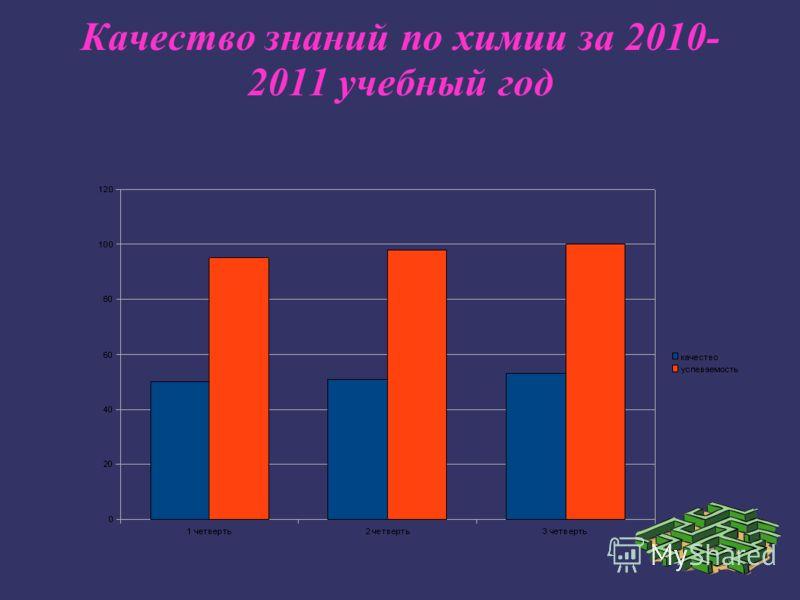 Качество знаний по химии за 2010- 2011 учебный год