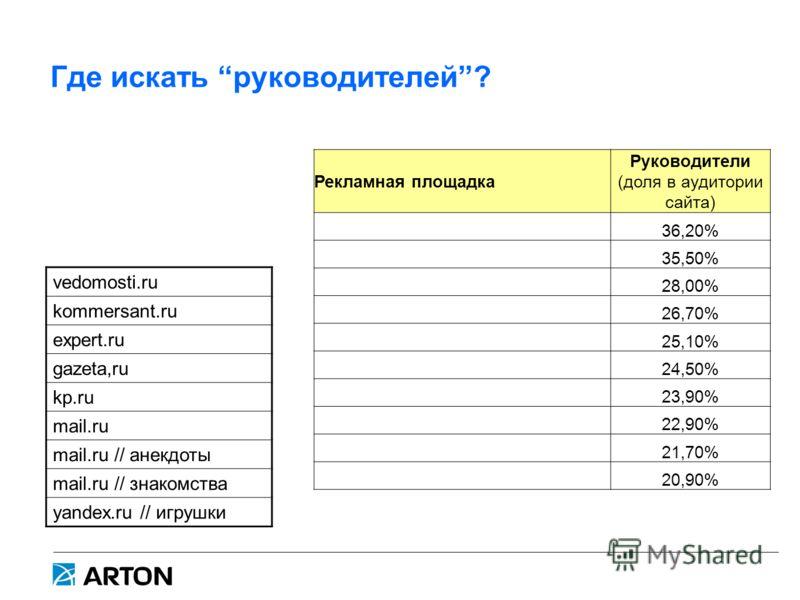Где искать руководителей? Рекламная площадка Руководители (доля в аудитории сайта) 36,20% 35,50% 28,00% 26,70% 25,10% 24,50% 23,90% 22,90% 21,70% 20,90% vedomosti.ru kommersant.ru expert.ru gazeta,ru kp.ru mail.ru mail.ru // анекдоты mail.ru // знако