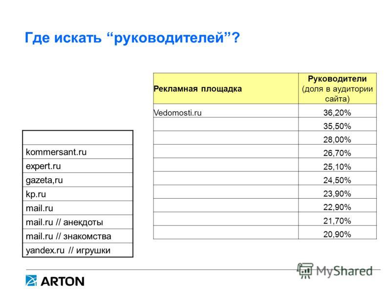 Где искать руководителей? Рекламная площадка Руководители (доля в аудитории сайта) Vedomosti.ru36,20% 35,50% 28,00% 26,70% 25,10% 24,50% 23,90% 22,90% 21,70% 20,90% kommersant.ru expert.ru gazeta,ru kp.ru mail.ru mail.ru // анекдоты mail.ru // знаком
