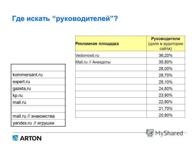 Где искать руководителей? Рекламная площадка Руководители (доля в аудитории сайта) Vedomosti.ru36,20% Mail.ru // Анекдоты35,50% 28,00% 26,70% 25,10% 24,50% 23,90% 22,90% 21,70% 20,90% kommersant.ru expert.ru gazeta,ru kp.ru mail.ru mail.ru // знакомс