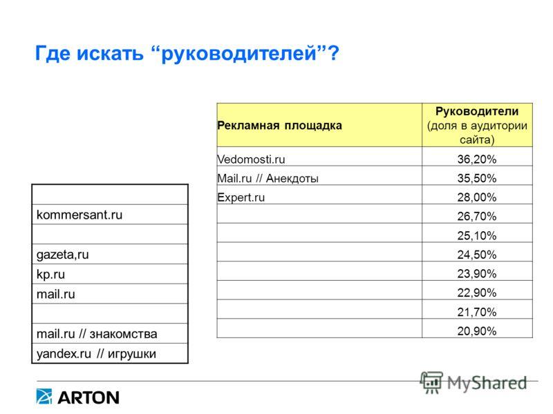 Где искать руководителей? Рекламная площадка Руководители (доля в аудитории сайта) Vedomosti.ru36,20% Mail.ru // Анекдоты35,50% Expert.ru28,00% 26,70% 25,10% 24,50% 23,90% 22,90% 21,70% 20,90% kommersant.ru gazeta,ru kp.ru mail.ru mail.ru // знакомст