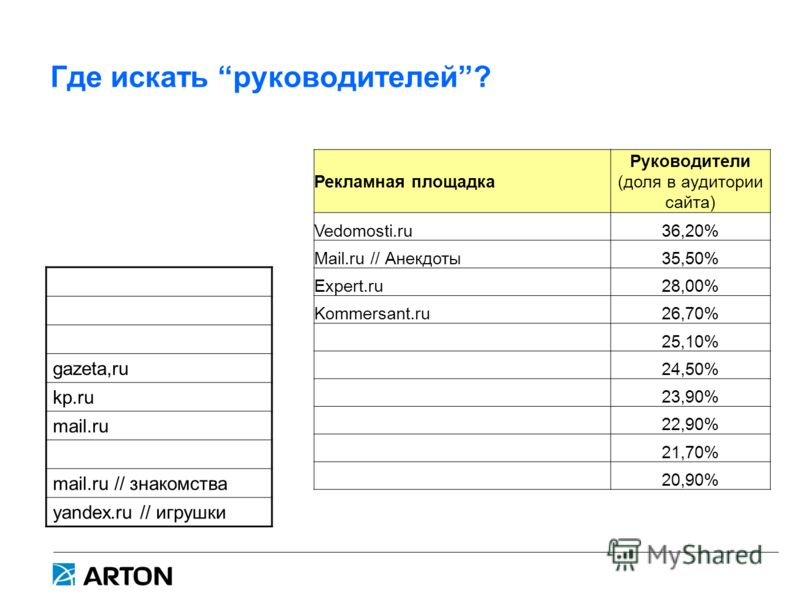 Где искать руководителей? Рекламная площадка Руководители (доля в аудитории сайта) Vedomosti.ru36,20% Mail.ru // Анекдоты35,50% Expert.ru28,00% Kommersant.ru26,70% 25,10% 24,50% 23,90% 22,90% 21,70% 20,90% gazeta,ru kp.ru mail.ru mail.ru // знакомств