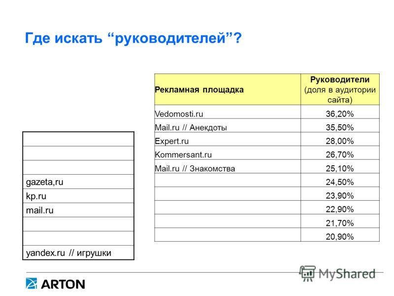 Где искать руководителей? Рекламная площадка Руководители (доля в аудитории сайта) Vedomosti.ru36,20% Mail.ru // Анекдоты35,50% Expert.ru28,00% Kommersant.ru26,70% Mail.ru // Знакомства25,10% 24,50% 23,90% 22,90% 21,70% 20,90% gazeta,ru kp.ru mail.ru