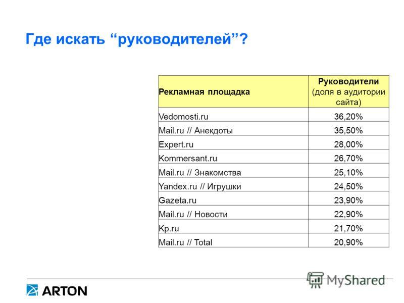 Где искать руководителей? Рекламная площадка Руководители (доля в аудитории сайта) Vedomosti.ru36,20% Mail.ru // Анекдоты35,50% Expert.ru28,00% Kommersant.ru26,70% Mail.ru // Знакомства25,10% Yandex.ru // Игрушки24,50% Gazeta.ru23,90% Mail.ru // Ново