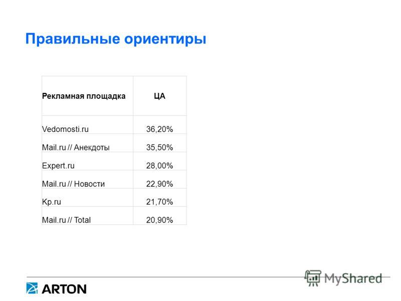Правильные ориентиры Рекламная площадкаЦА Vedomosti.ru36,20% Mail.ru // Анекдоты35,50% Expert.ru28,00% Mail.ru // Новости22,90% Kp.ru21,70% Mail.ru // Total20,90%