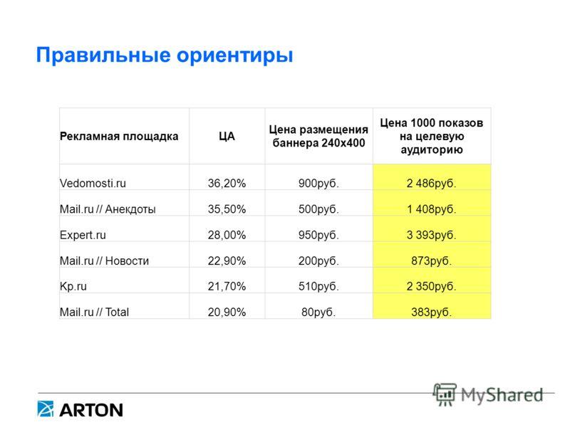 Правильные ориентиры Рекламная площадкаЦА Цена размещения баннера 240х400 Цена 1000 показов на целевую аудиторию Vedomosti.ru36,20%900руб.2 486руб. Mail.ru // Анекдоты35,50%500руб.1 408руб. Expert.ru28,00%950руб.3 393руб. Mail.ru // Новости22,90%200р