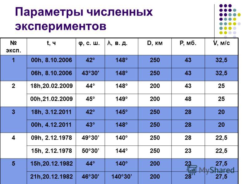 Параметры численных экспериментов эксп. t, чφ, с. ш.λ, в. д.D, кмP, мб.V, м/с 100h, 8.10.200642°148°2504332,5 06h, 8.10.200643°30'148°2504332,5 218h,20.02.200944°148°2004325 00h,21.02.200945°149°2004825 318h, 3.12.201142°145°2502820 00h, 4.12.201143°