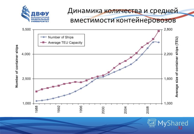 Динамика количества и средней вместимости контейнеровозов 32