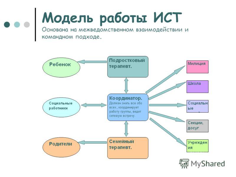 Модель работы ИСТ Основана на межведомственном взаимодействии и командном подходе.