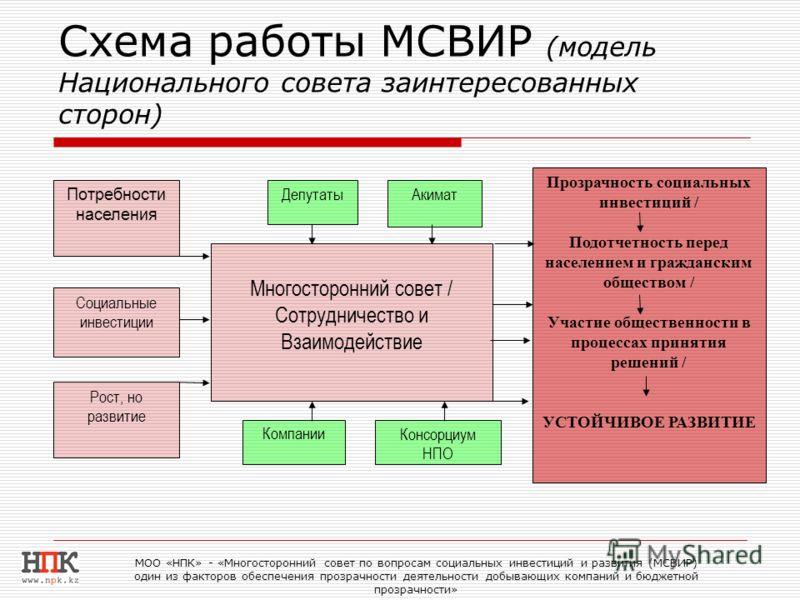 Схема работы МСВИР (модель Национального совета заинтересованных сторон) МОО «НПК» - «Многосторонний совет по вопросам социальных инвестиций и развития (МСВИР) один из факторов обеспечения прозрачности деятельности добывающих компаний и бюджетной про