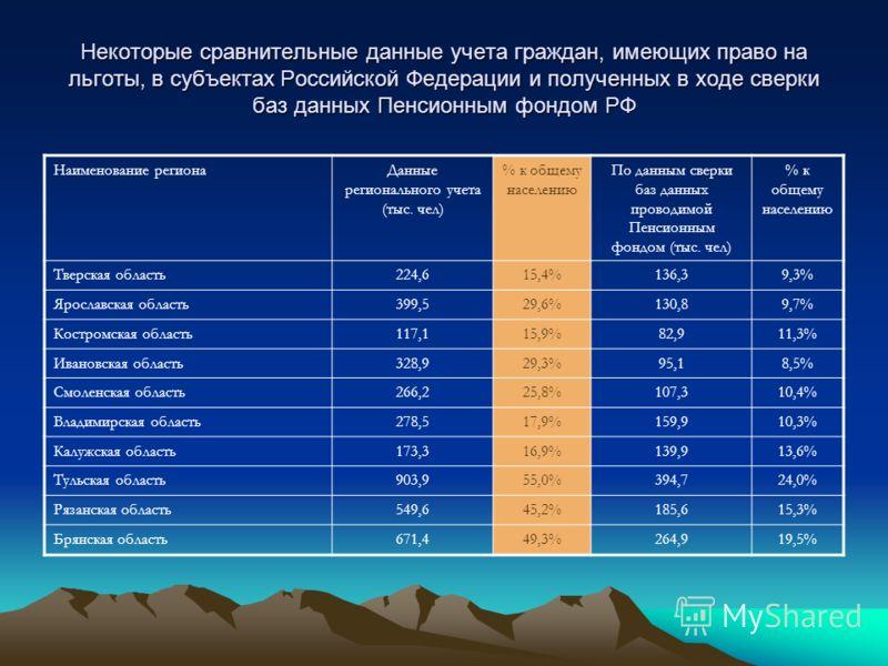 Данные о расходовании местных бюджетов на льготное лекарственное обеспечение за 8 месяцев 2004 года Наименование регионаКонсолидированный бюджет на адресную лекарственную помощь (тыс. рублей) Количество лиц льготных категорий по данным регионального