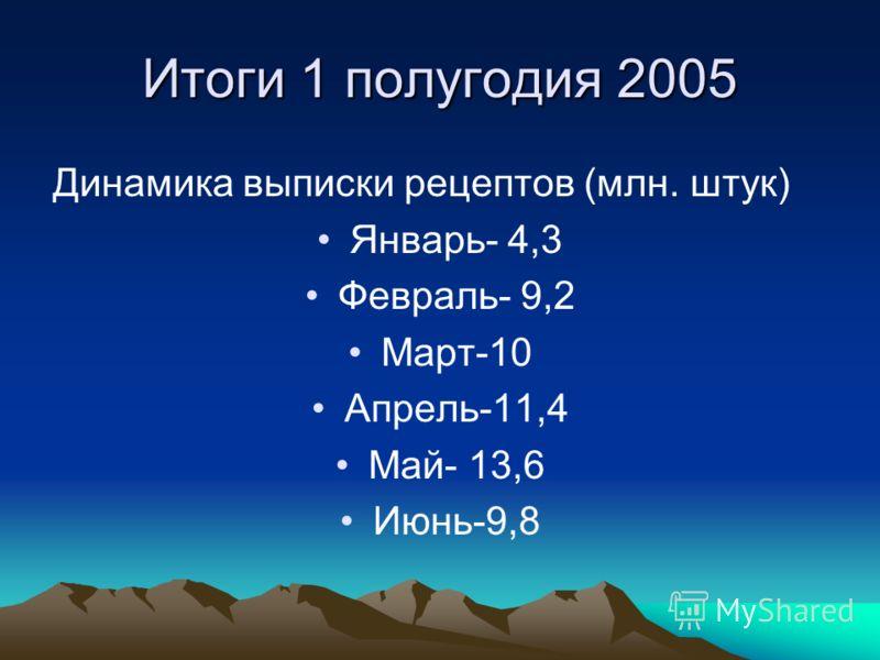 Итоги 1 полугодия 2005 Выписано 58,3 млн. рецептов из них обслужено 97,8% Предъявлено к оплате 55,5 млн. рецептов Ввезено лекарств в регионы на сумму 16,98 млрд.руб.
