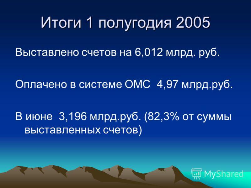 Средняя стоимость рецепта 184 рубля Стоимость отпущенных лекарственных средств на одного получившего 683,1 рублей Итоги 1 полугодия 2005