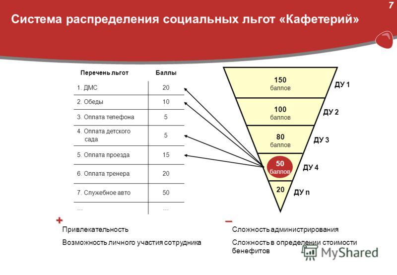 6 Основные подходы к распределению социальных льгот «Метод пирога» Метод «Кафетерий» Метод на основе ключевых показателей эффективности Комбинированные методы Основой для распределения социальных льгот и гарантий является иерархия позиций в организац