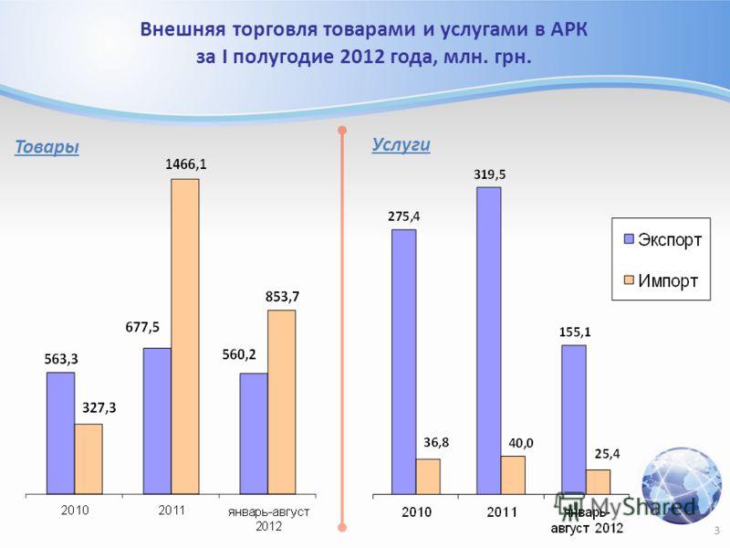 3 Внешняя торговля товарами и услугами в АРК за I полугодие 2012 года, млн. грн. Товары Услуги