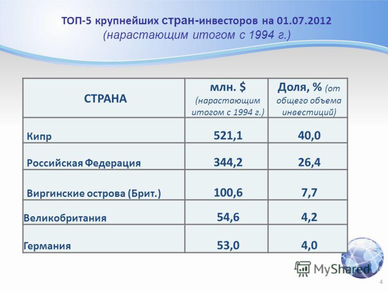 СТРАНА млн. $ (нарастающим итогом с 1994 г.) Доля, % (от общего объема инвестиций) Кипр 521,140,0 Российская Федерация 344,226,4 Виргинские острова (Брит.) 100,67,7 Великобритания 54,64,2 Германия 53,04,0 ТОП-5 крупнейших стран- инвесторов на 01.07.2
