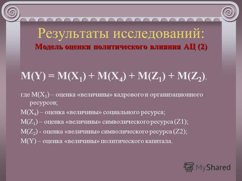 Модель оценки политического влияния АЦ (1) Результаты исследований: Модель оценки политического влияния АЦ (1) Z = F(X 2,X 3 ), Z = Z 1 +Z 2, Y = X 1 + X 4 + Z 1 +Z 2; где X 1 – величина кадрового и организационного ресурсов; X 2 – величина интеллект