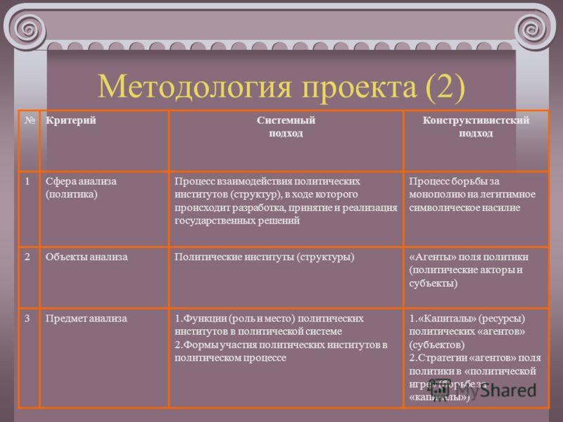 Методология проекта (1) Системный (структурно- функциональный) подход (Истон Д., Алмонд Г.) Конструктивистский (структуралистский) подход (Бурдье П.)