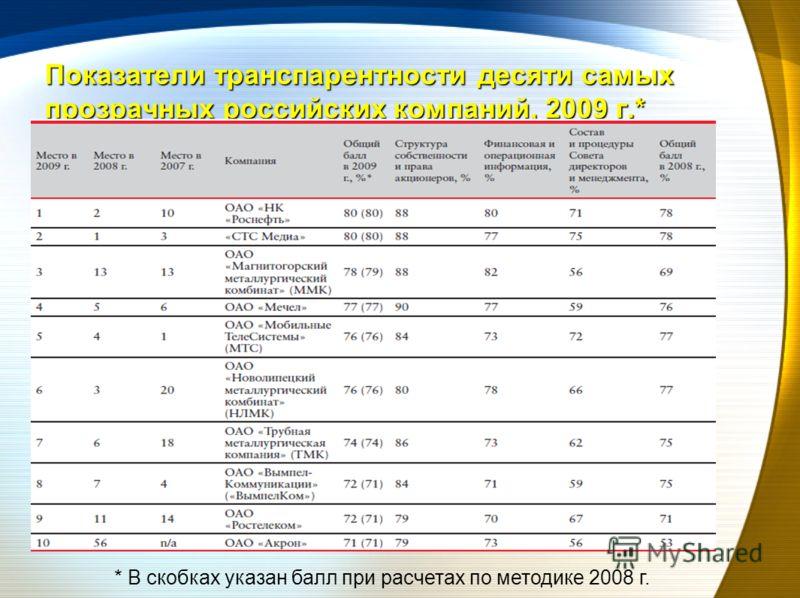 Показатели транспарентности десяти самых прозрачных российских компаний, 2009 г.* * В скобках указан балл при расчетах по методике 2008 г.