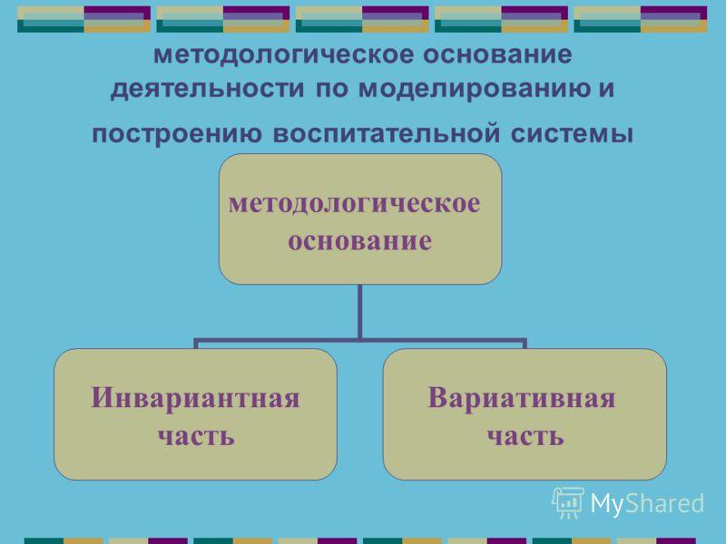 методологическое основание деятельности по моделированию и построению воспитательной системы методологическое основание Инвариантная часть Вариативная часть
