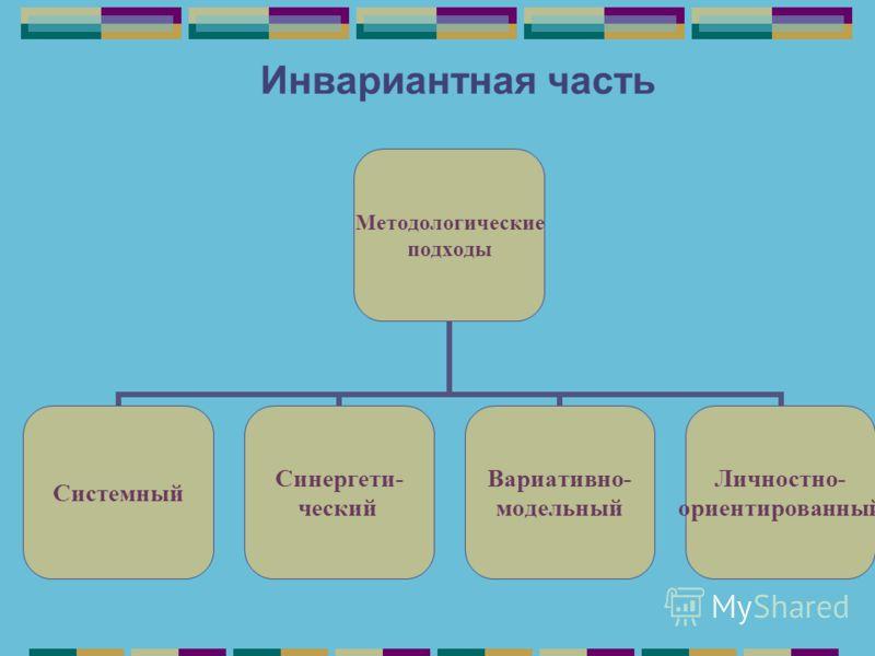 Инвариантная часть Методологические подходы Системный Синергети- ческий Вариативно- модельный Личностно- ориентированный