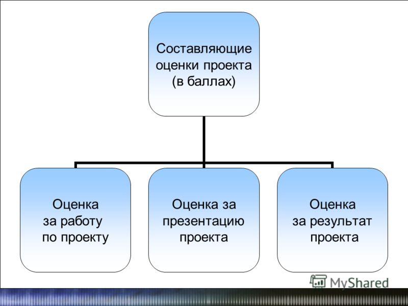 Составляющие оценки проекта (в баллах) Оценка за работу по проекту Оценка за презентацию проекта Оценка за результат проекта