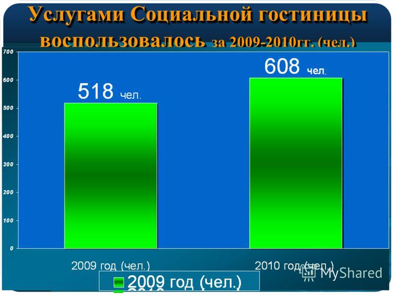 Услугами Социальной гостиницы воспользовалось за 2009-2010гг. (чел.)