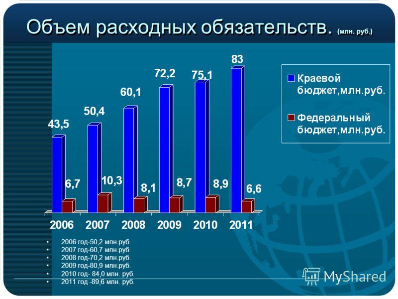 Объем расходных обязательств. (млн. руб.) 2006 год-50,2 млн.руб. 2007 год-60,7 млн.руб. 2008 год-70,2 млн.руб. 2009 год-80,9 млн.руб. 2010 год- 84,0 млн. руб. 2011 год -89,6 млн. руб.