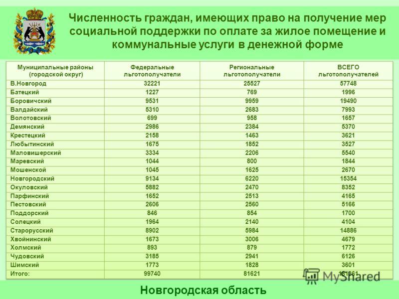 Численность граждан, имеющих право на получение мер социальной поддержки по оплате за жилое помещение и коммунальные услуги в денежной форме Новгородская область