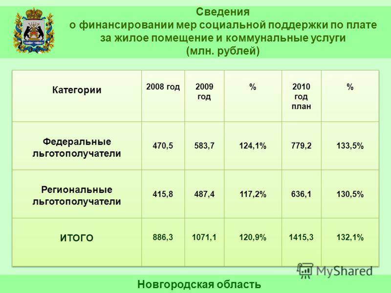 Сведения о финансировании мер социальной поддержки по плате за жилое помещение и коммунальные услуги (млн. рублей) Новгородская область